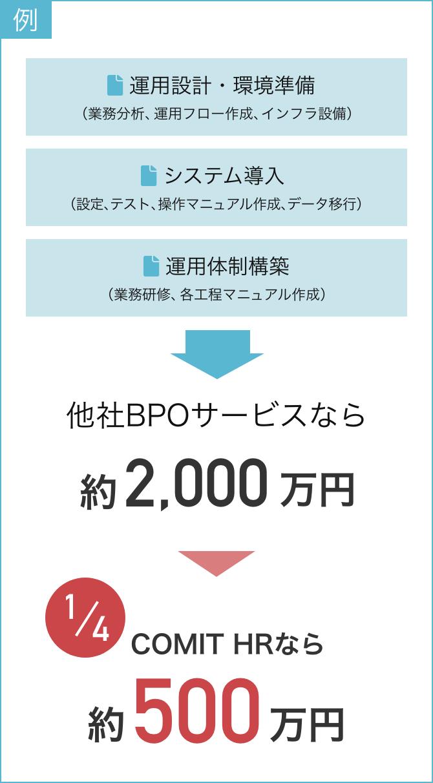 システムリプレースと業務移管にかかる費用はComit HRなら約500万円