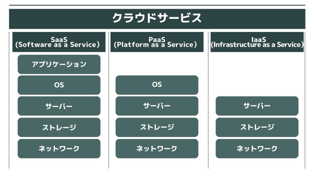 SaaS、PaaS、IaaSのASP比較一覧画像