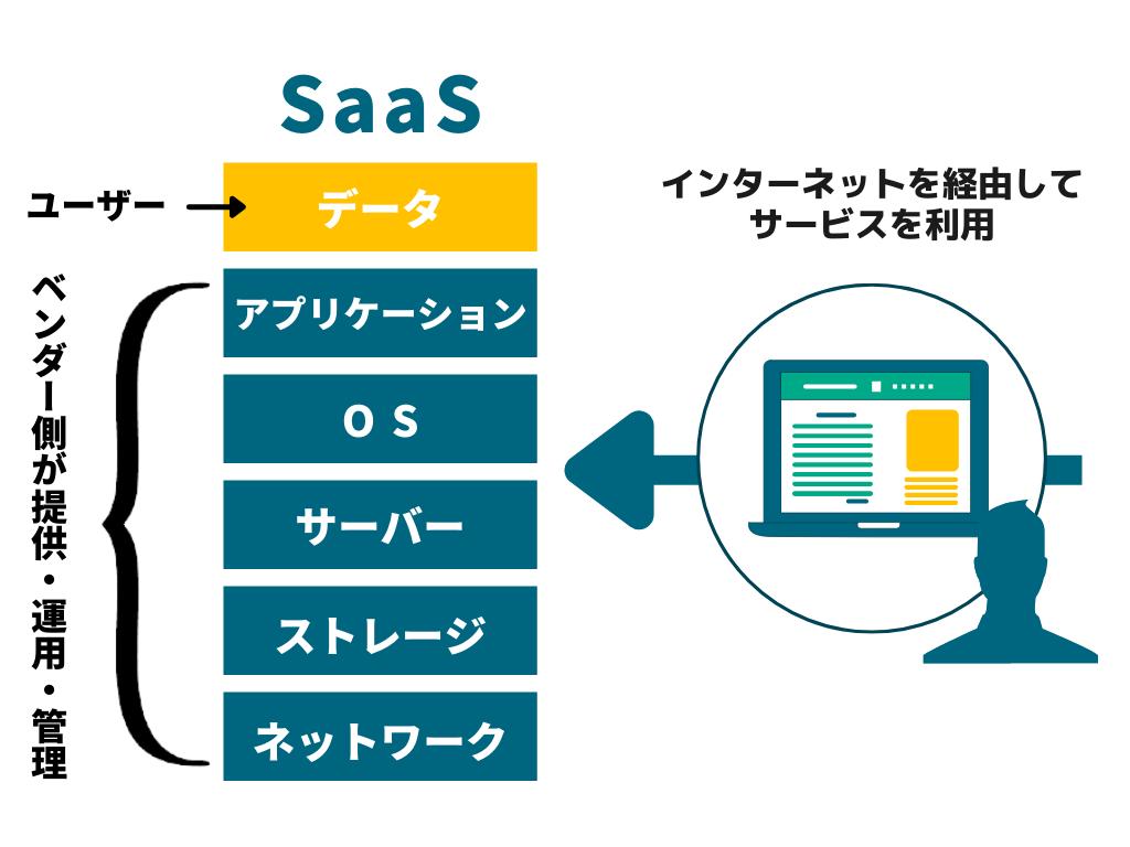 SaaSについての説明画像