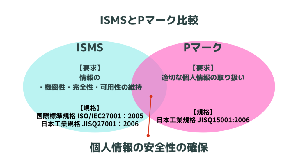 ISMSとPマークの比較