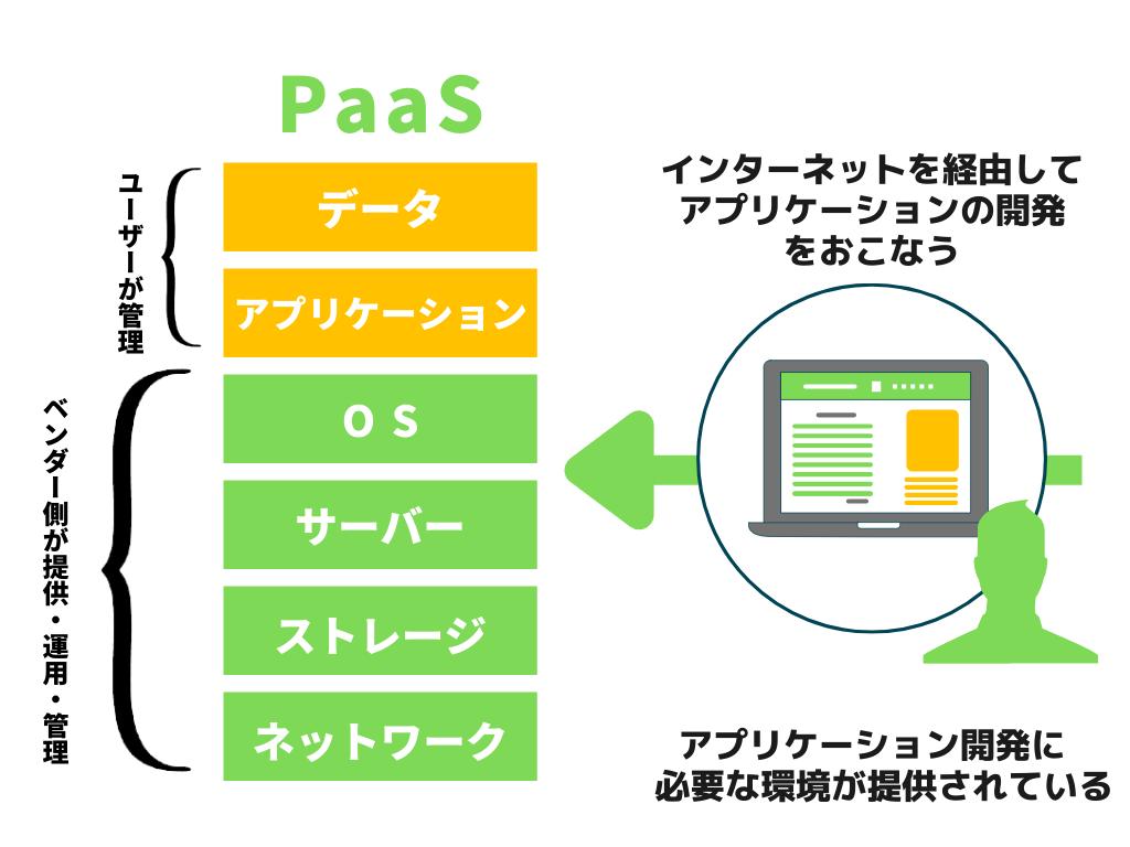PaaSの概要図