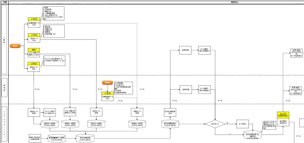 プロセスマップの例